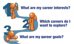 Graphic of  a person asking career-oriented questions?
