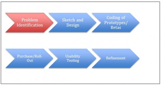 Student-Centric Design Process (student involvement occurs during the first step of the App Competition):