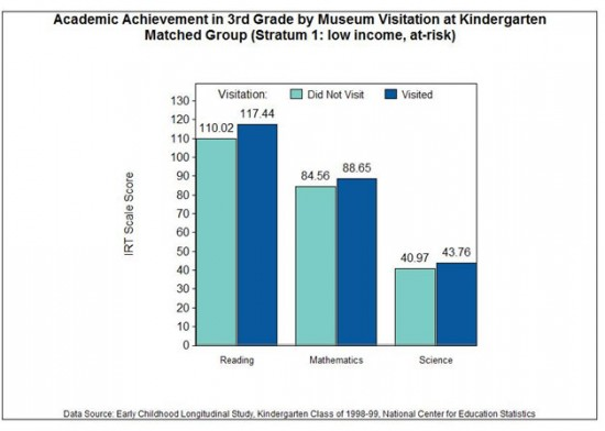 Figure 2: Academic Achievement in 3rd Grade by Museum Visitation at Kindergarden Matched Group (Stratum 1: low income, at-risk)
