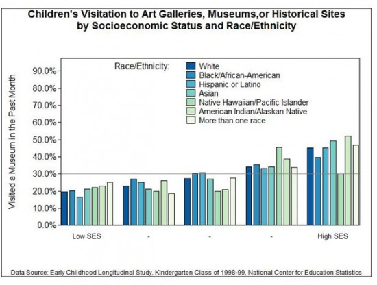 Figure 1: Children's Visitation to Art Galleries, Museums, or Historical Sites by Socioeconomic Status and Race/Ethnicity
