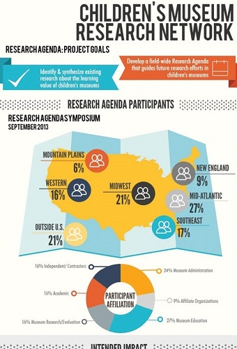 Children's Museum Research Infographic