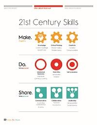 Make. Do. Share. infographic