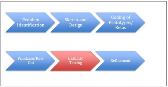 Typical Design Process (student involvement occurs only during usability testing):
