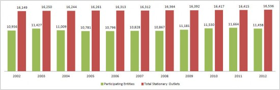 histogram comparing participation rates to total number of libraries