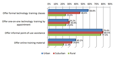 Chart showing percentages of populations offering technology assistance