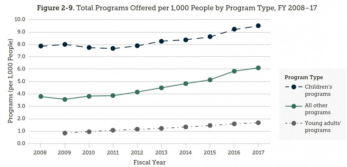 Figure 2-9. Total Programs Offered per 1,000 People by Program Type, FY 2008–17
