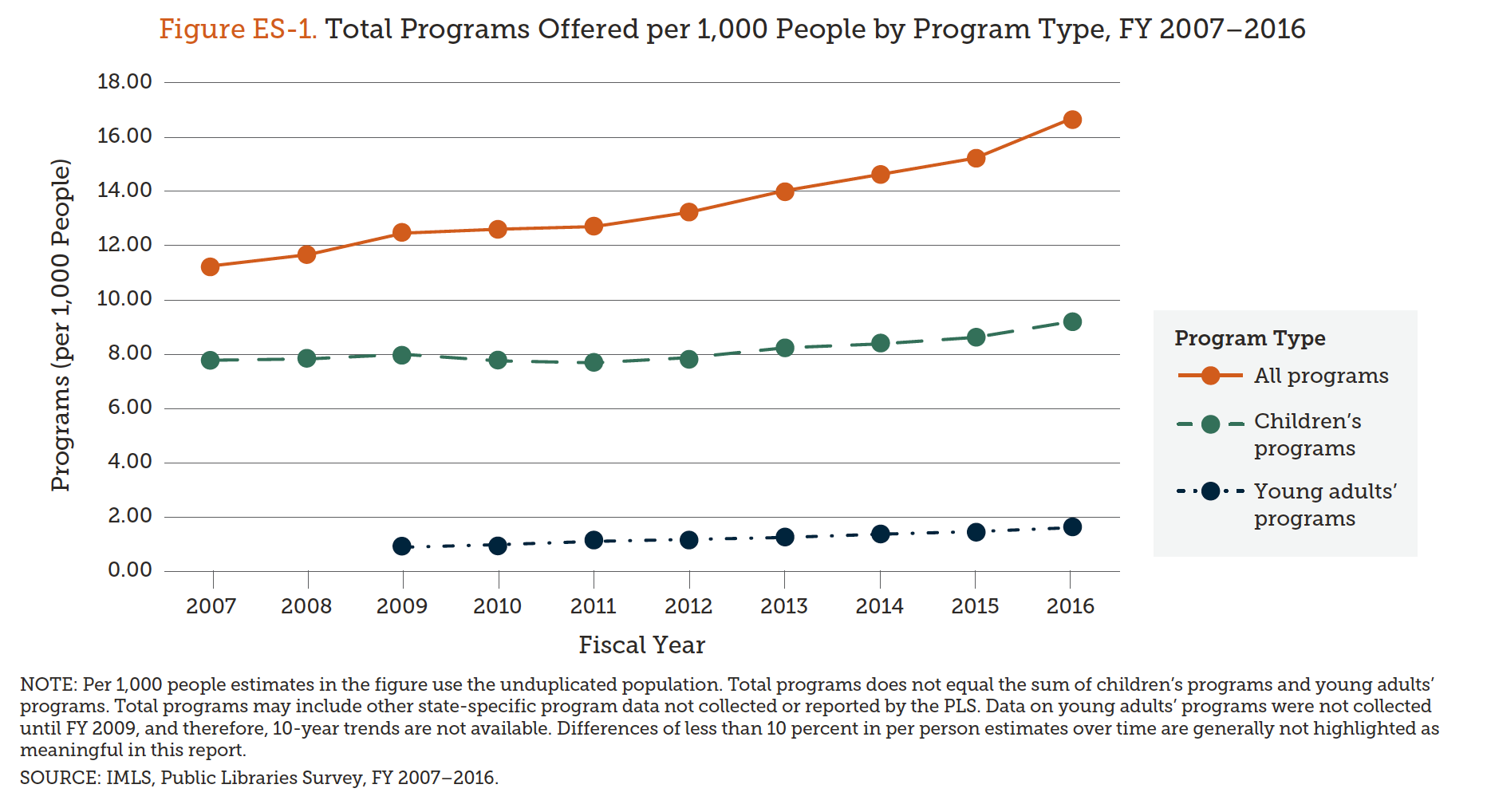 Figure ES-1. FY2007-FY2016 Total Programs Offered per 1000 People by Program Type, PLS