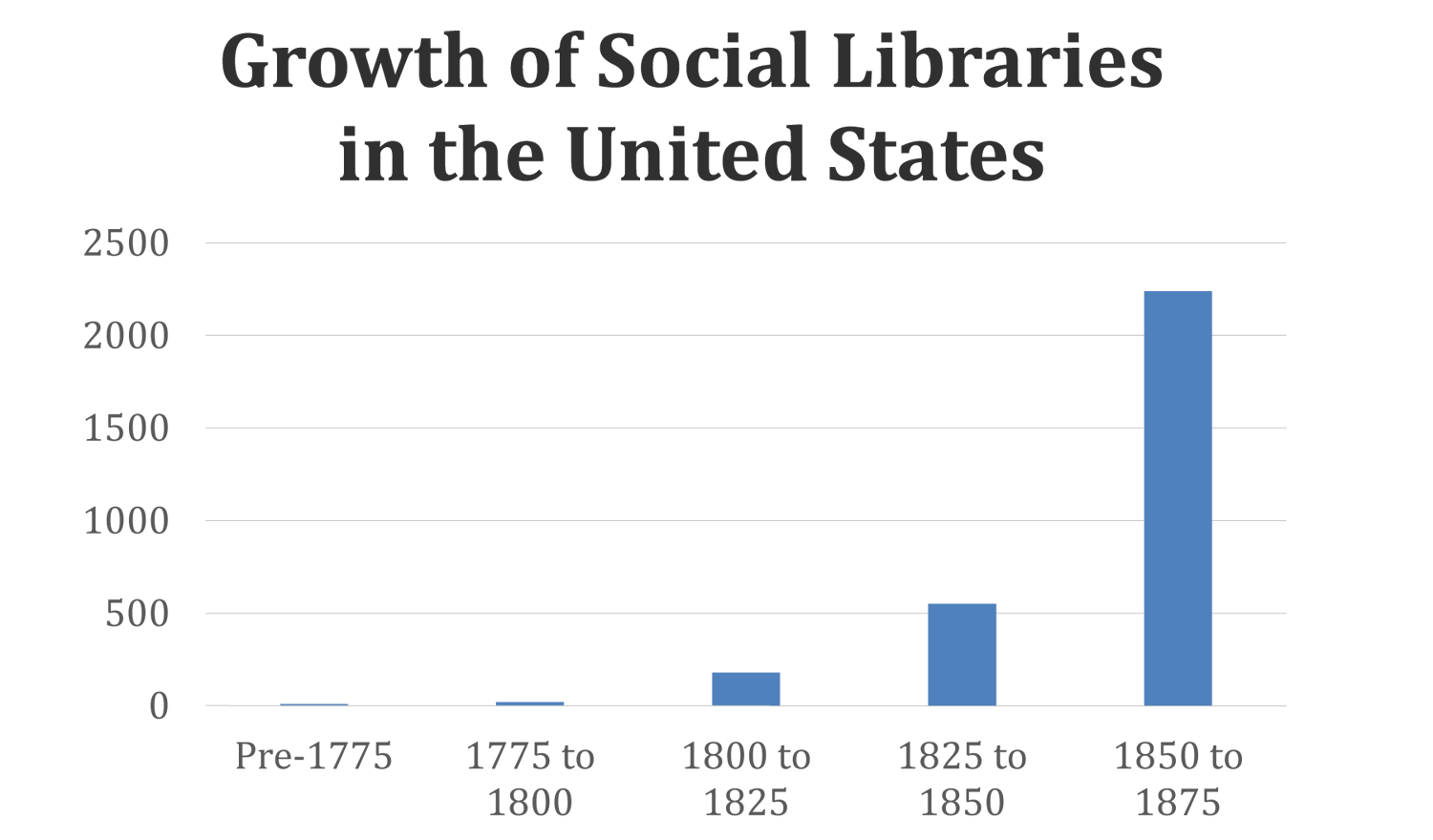Growth of Social Libraries in the United States