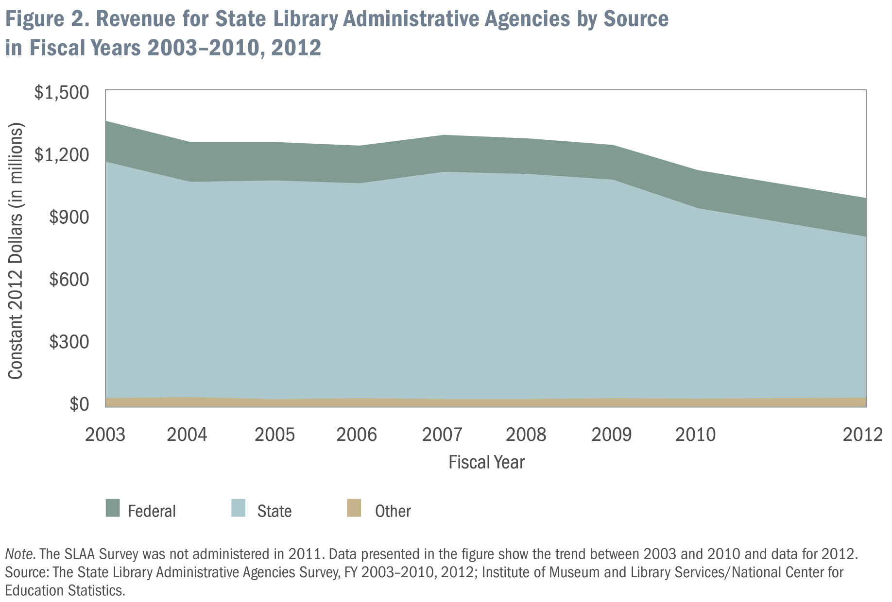Figure 2: Revenue for State Library Administrative Agencies by Source