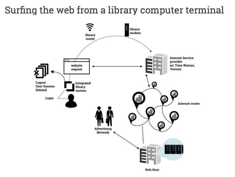 Surfing the web from a library computer terminal diagram